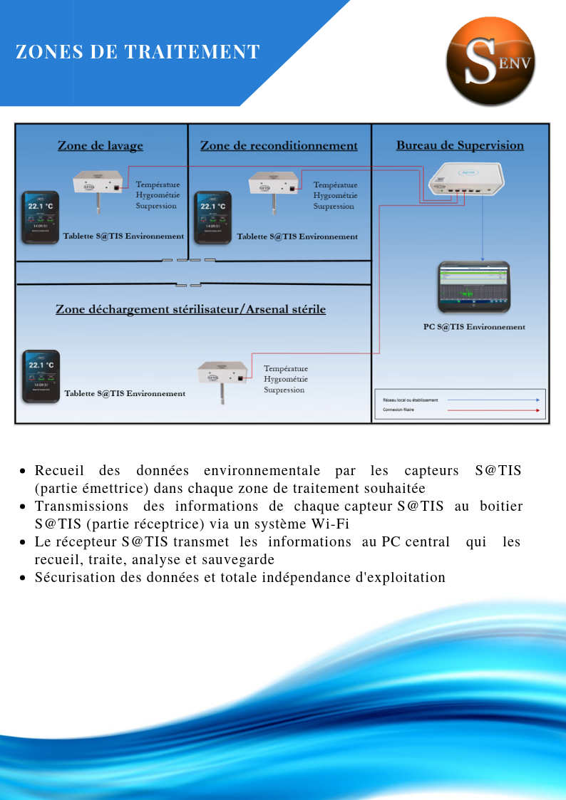 Zones de traitement SATIS Environnement